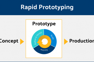 Rapid Prototyping For Prototypes, Patterns, And Tooling